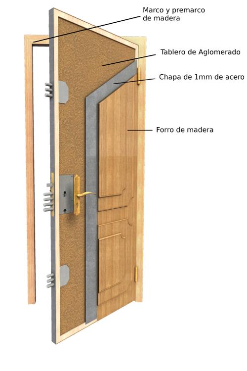 Las puertas emocionales mindfoodness sorpresa en boca for Puerta de madera con marco
